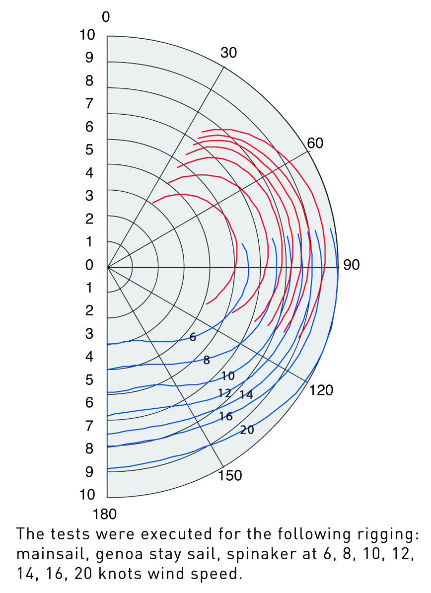 Delphia Yachts  - D31_wind_diagram_en_original.jpg